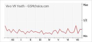 Popularity chart of Vivo V9 Youth