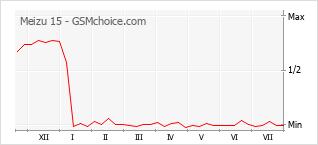 Le graphique de popularité de Meizu 15
