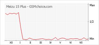 Le graphique de popularité de Meizu 15 Plus