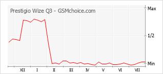 Gráfico de los cambios de popularidad Prestigio Wize Q3