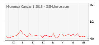 Popularity chart of Micromax Canvas 1 2018