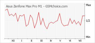 Diagramm der Poplularitätveränderungen von Asus Zenfone Max Pro M1