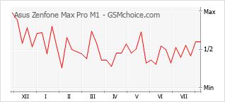 Grafico di modifiche della popolarità del telefono cellulare Asus Zenfone Max Pro M1