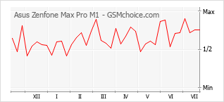 Диаграмма изменений популярности телефона Asus Zenfone Max Pro M1