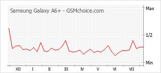 Popularity chart of Samsung Galaxy A6+