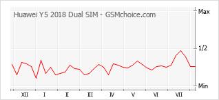 手机声望改变图表 Huawei Y5 2018 Dual SIM