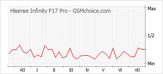 Popularity chart of Hisense Infinity F17 Pro
