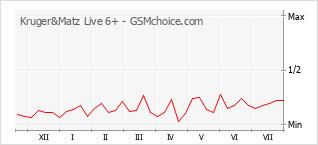 Popularity chart of Kruger&Matz Live 6+