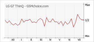 Populariteit van de telefoon: diagram LG G7 ThinQ