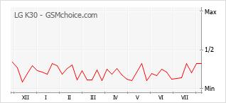 Grafico di modifiche della popolarità del telefono cellulare LG K30