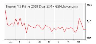 Huawei Y5 Prime 2018 Dual SIM DRA-L22 technical