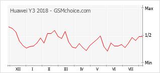 Popularity chart of Huawei Y3 2018