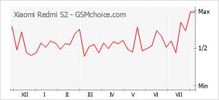 Popularity chart of Xiaomi Redmi S2