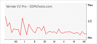 Popularity chart of Vernee V2 Pro