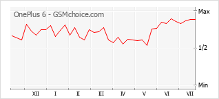 Gráfico de los cambios de popularidad OnePlus 6