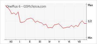 Le graphique de popularité de OnePlus 6