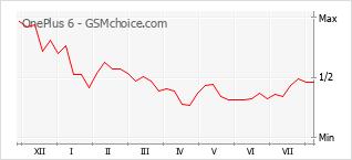 Grafico di modifiche della popolarità del telefono cellulare OnePlus 6