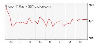 Gráfico de los cambios de popularidad Honor 7 Play