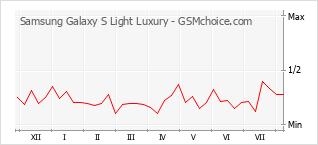 Popularity chart of Samsung Galaxy S Light Luxury