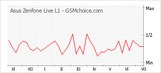 Popularity chart of Asus Zenfone Live L1