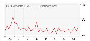 Gráfico de los cambios de popularidad Asus Zenfone Live L1