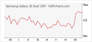 Diagramm der Poplularitätveränderungen von Samsung Galaxy J6 Dual SIM