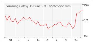 Le graphique de popularité de Samsung Galaxy J6 Dual SIM