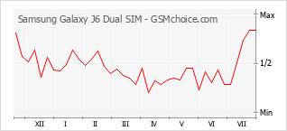 Traçar mudanças de populariedade do telemóvel Samsung Galaxy J6 Dual SIM