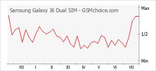 Диаграмма изменений популярности телефона Samsung Galaxy J6 Dual SIM