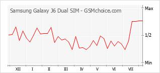 手机声望改变图表 Samsung Galaxy J6 Dual SIM