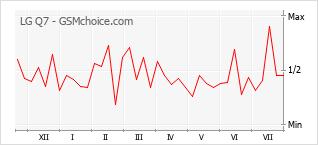Grafico di modifiche della popolarità del telefono cellulare LG Q7