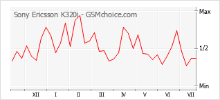 Diagramm der Poplularitätveränderungen von Sony Ericsson K320i