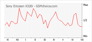 Popularity chart of Sony Ericsson K320i