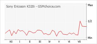 Gráfico de los cambios de popularidad Sony Ericsson K320i