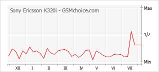 Le graphique de popularité de Sony Ericsson K320i