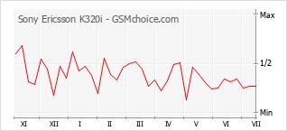 Grafico di modifiche della popolarità del telefono cellulare Sony Ericsson K320i