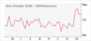 Диаграмма изменений популярности телефона Sony Ericsson K320i