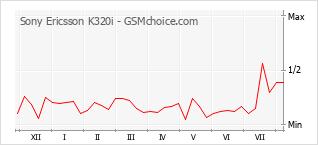手机声望改变图表 Sony Ericsson K320i