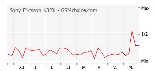 手機聲望改變圖表 Sony Ericsson K320i