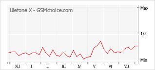 Le graphique de popularité de Ulefone X