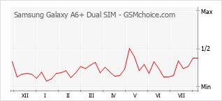 Popularity chart of Samsung Galaxy A6+ Dual SIM