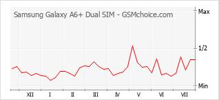 手機聲望改變圖表 Samsung Galaxy A6+ Dual SIM