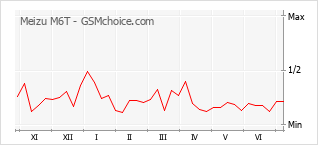 Le graphique de popularité de Meizu M6T