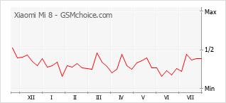Gráfico de los cambios de popularidad Xiaomi Mi 8