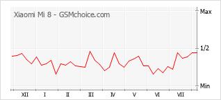 Le graphique de popularité de Xiaomi Mi 8