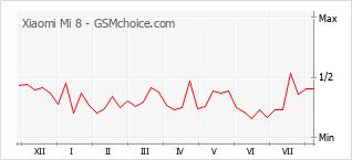Grafico di modifiche della popolarità del telefono cellulare Xiaomi Mi 8