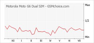 Diagramm der Poplularitätveränderungen von Motorola Moto G6 Dual SIM