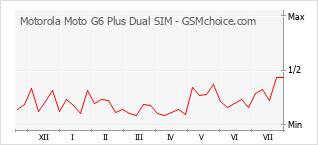 Gráfico de los cambios de popularidad Motorola Moto G6 Plus Dual SIM