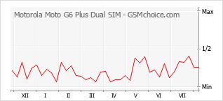 Traçar mudanças de populariedade do telemóvel Motorola Moto G6 Plus Dual SIM