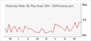 Диаграмма изменений популярности телефона Motorola Moto G6 Plus Dual SIM